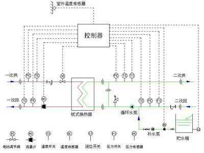 浅谈供热管网计算机监控系统