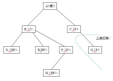 gis的分布式应用体系结构的理想